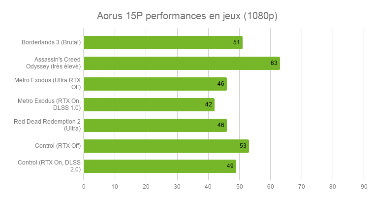 Aorus 15P laptop test: efficiency and sobriety
