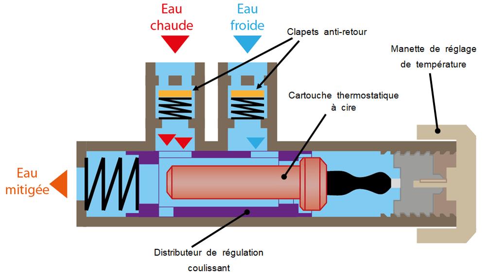 organes de reglage de temperature ecs