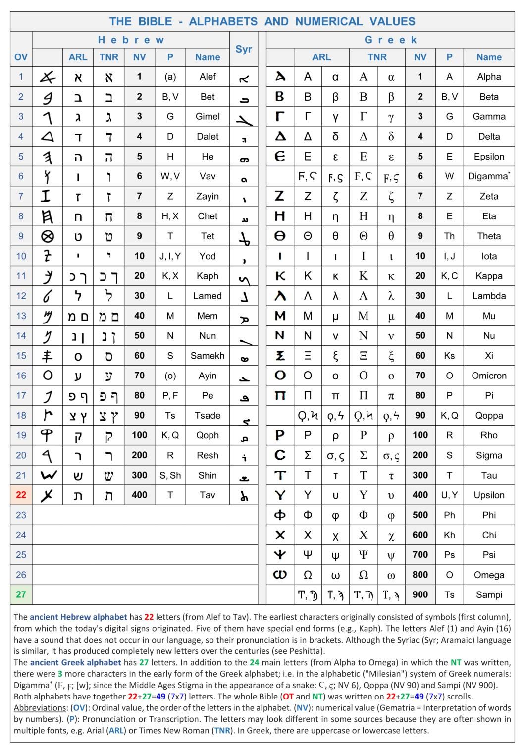 Greek Letter Crossword - Letter BestKitchenView CO