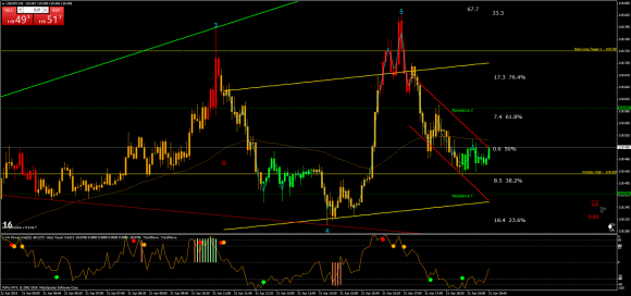 Price Action Momentum Wave - Forex Strategies - Forex ...