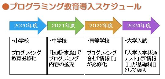 「2020 プログラミング」の画像検索結果