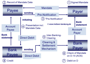 SEPA requirements overview  SEPA SCT SDD IBAN BIC XML