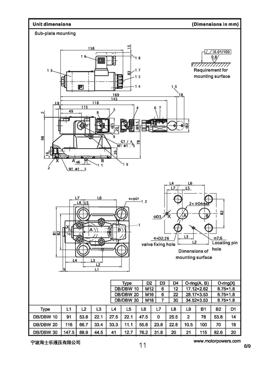 China Db W Pilot Operated Pressure Relief Valve
