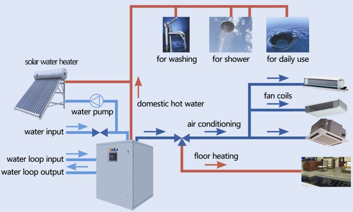Air Conditioner And Heater