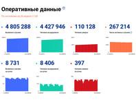 Число подтвержденных случаев заражения коронавирусом в России возросло за сутки на 8 731, до 4 805 288