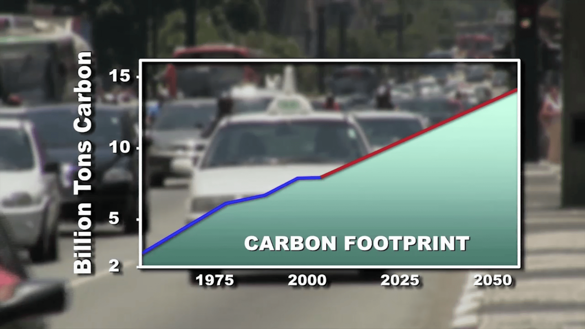 Reducing Our Carbon Footprint The Role Of Markets