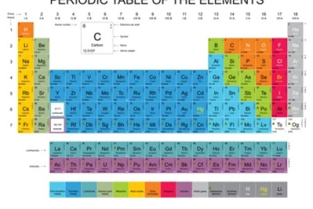Table periodic of elements copy periodic table of the elements fresh copy neon periodic table with elements wallpaper new neon honey b periodic table elements best of high quality periodic table periodic table elements urtaz Images