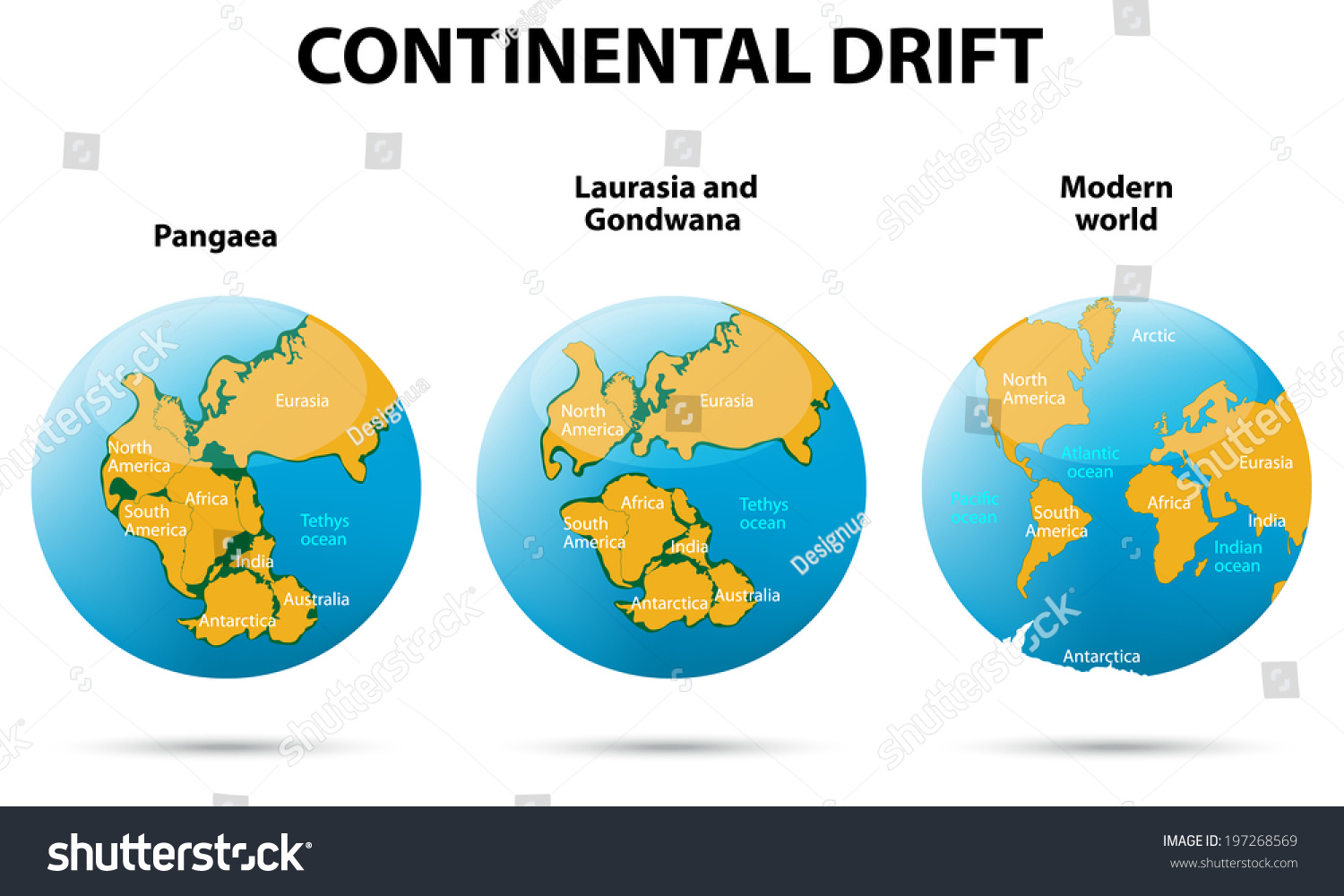 Continents Manmade