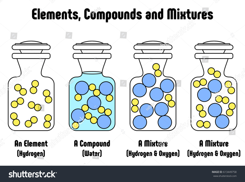 Different Between Elements Compounds Mixtures Example