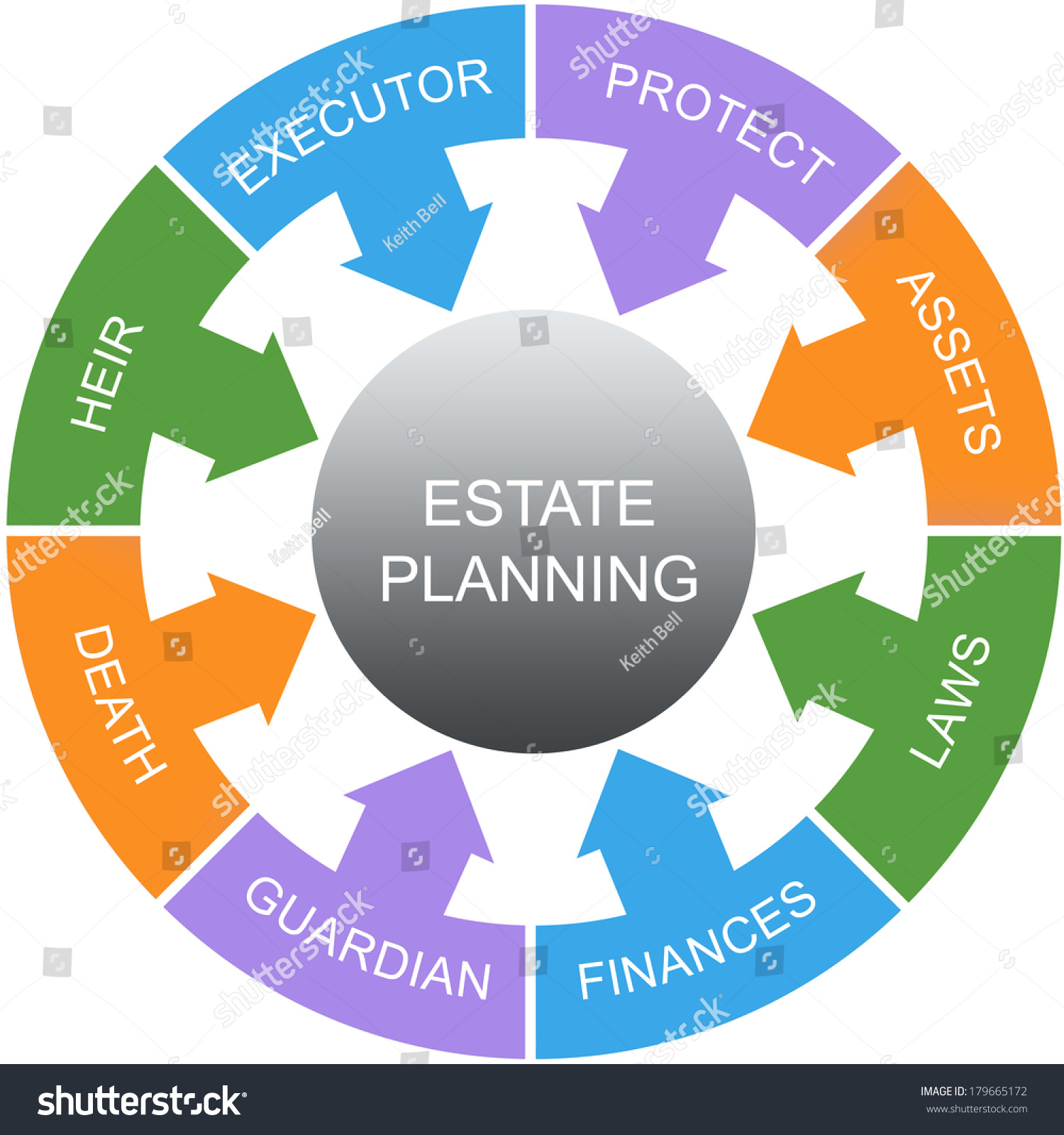 Estate Planning Word Circles Concept Great Stock
