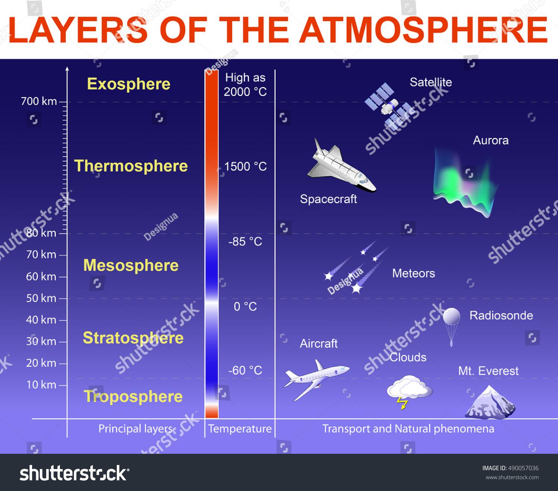 Layers Atmosphere Exosphere Thermosphere Mesosphere Stratosphere Stock Illustration