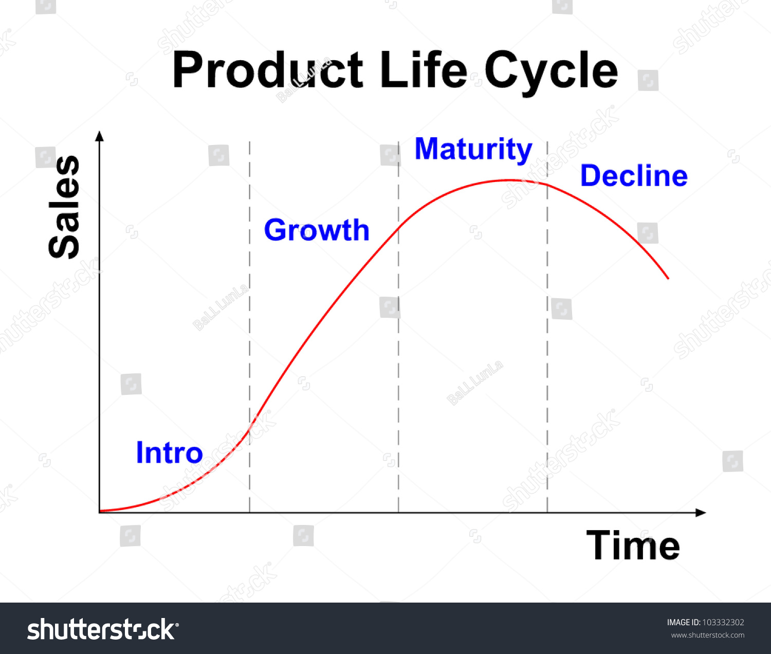 Product Life Cycle Chart On White Stock Illustration