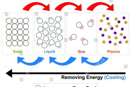Concept Map Solids Liquids Gases Path Decorations Pictures Full