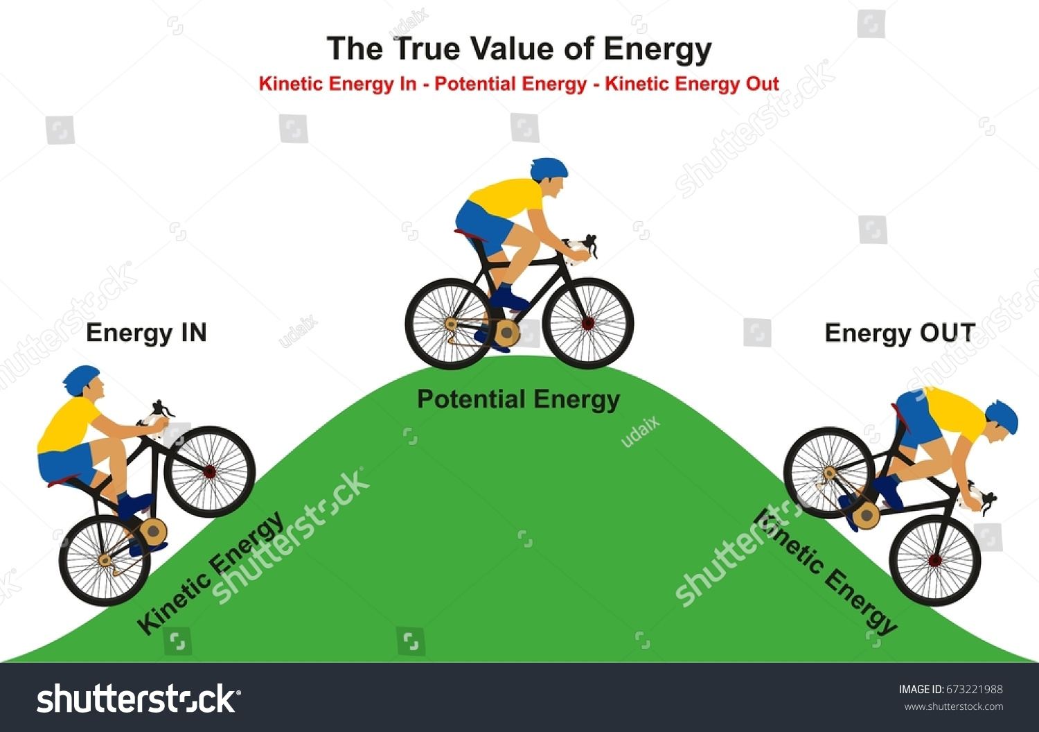 True Value Energy Infographic Diagram Example Stock