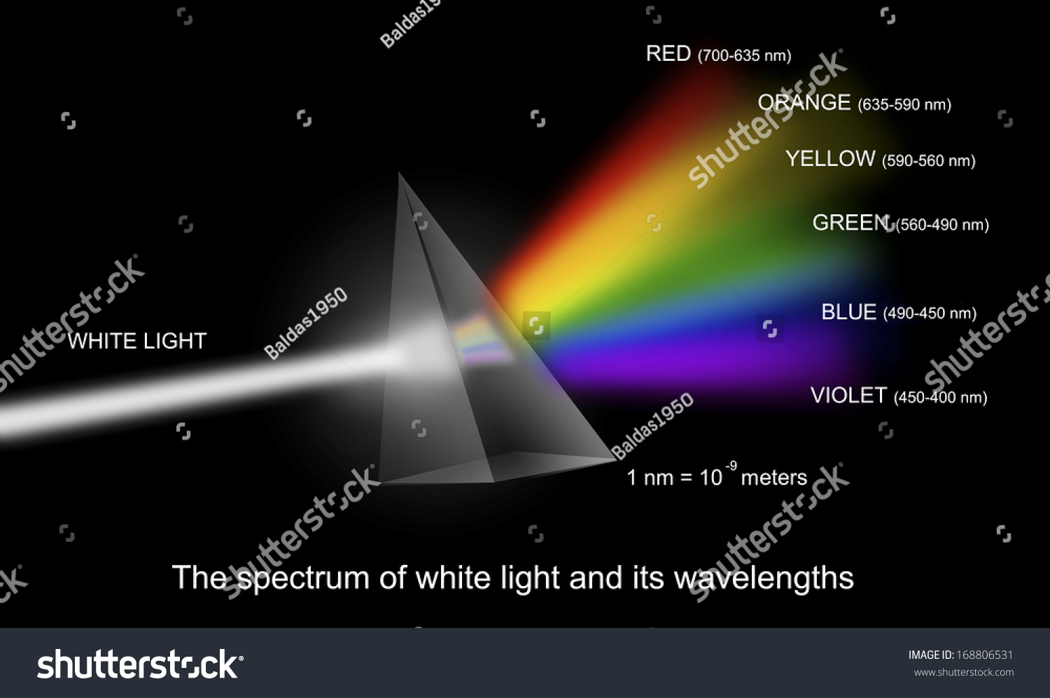 Visual Display Of Wavelengths Of White Light In Terms Of
