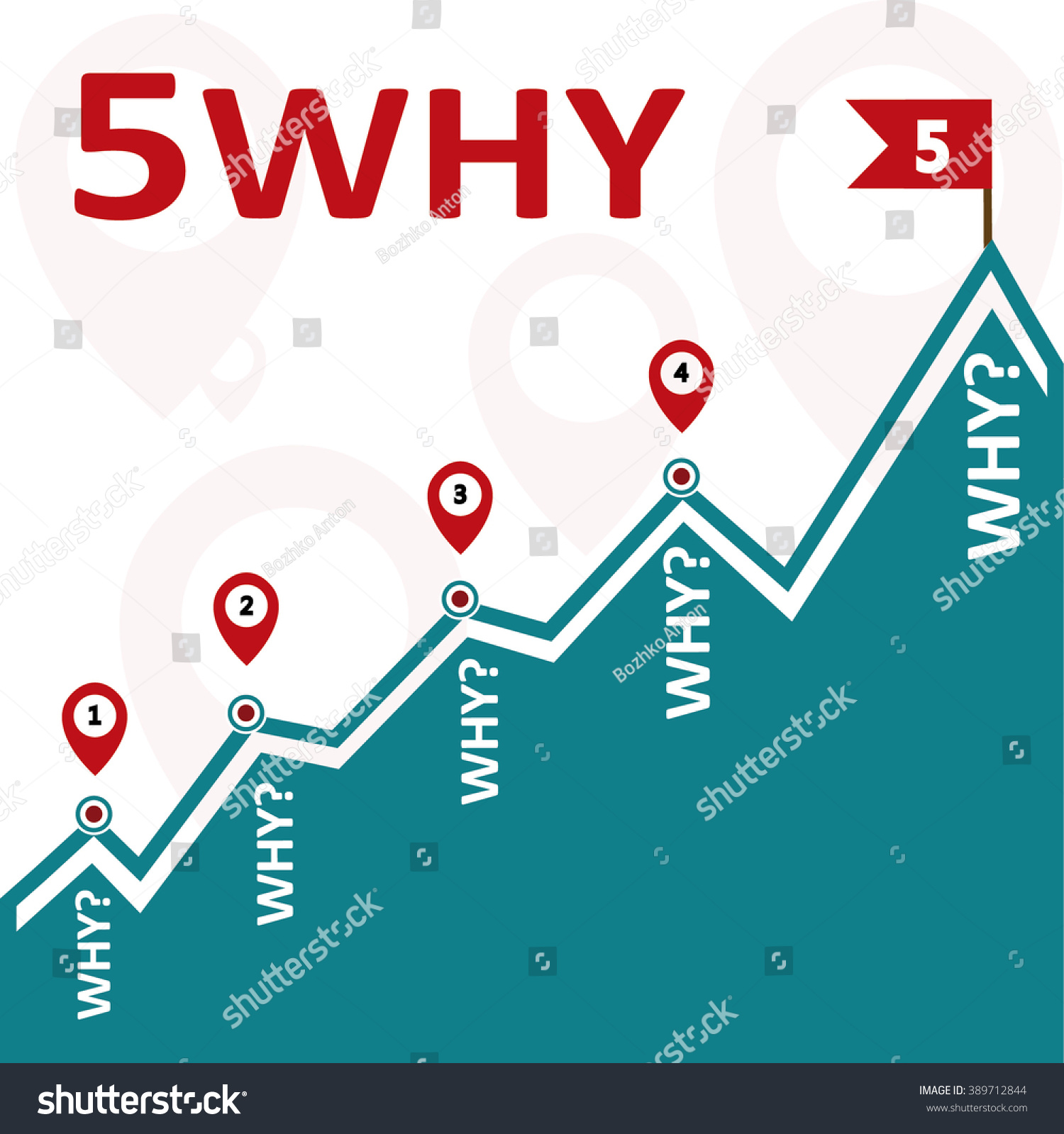 5 Five Why Root Cause Failure Stock Vector