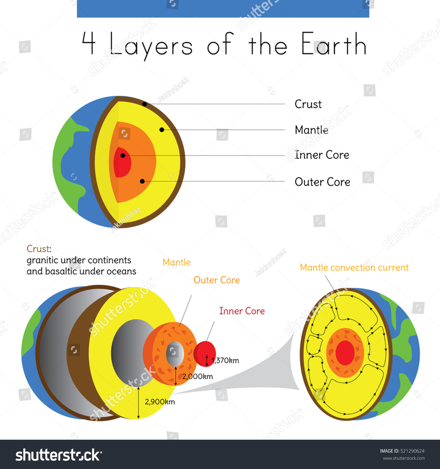 Diagram Layers Earth Spherical Form Crust Stock Vector