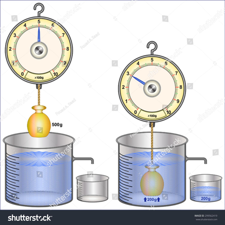 Archimedes Principle Stock Vector