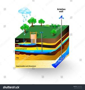 Artesian Water Groundwater Schematic Artesian Well Stock Vector 134419721  Shutterstock