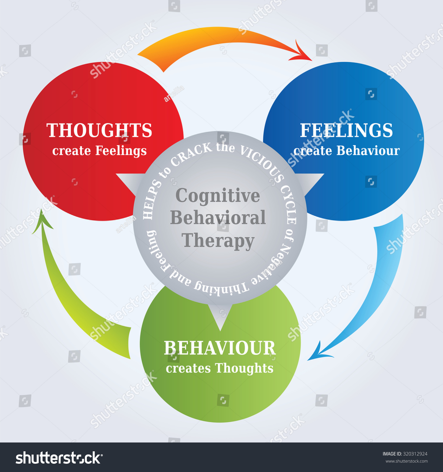 Cbt Cognitive Behavioral Therapy Cycle Diagram Stock