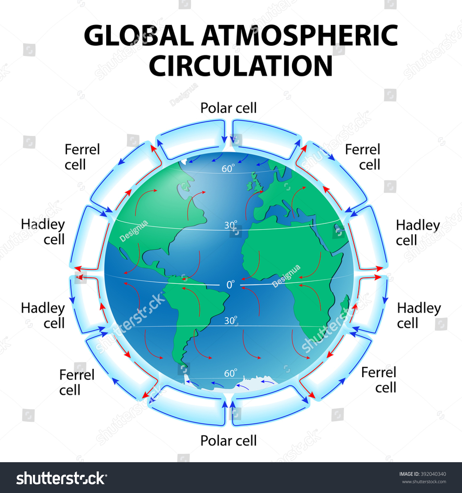 Circulation Atmosphere Global Circulation Patterns