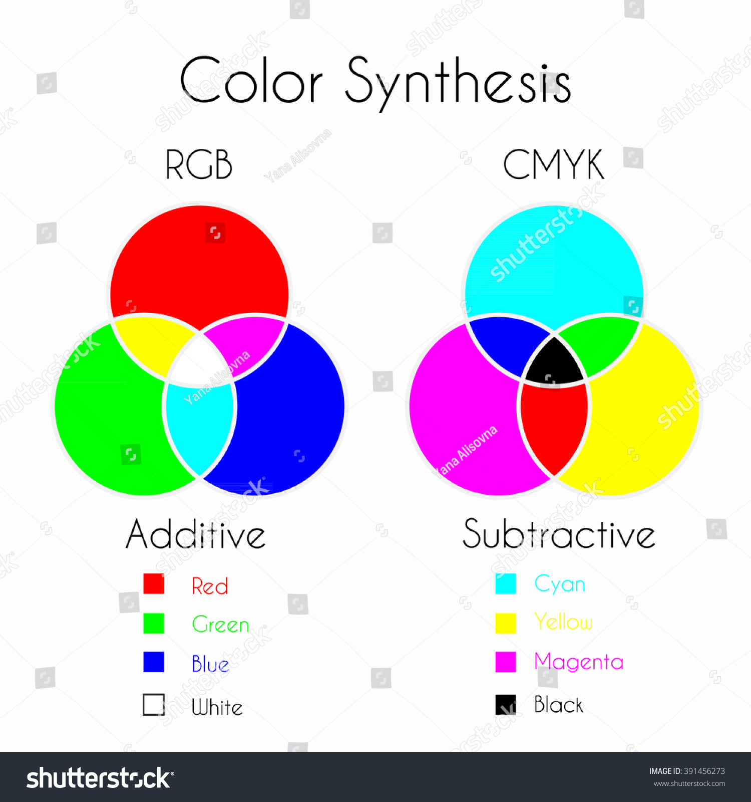 Color Mixing Color Synthesis Additive Subtractive Stock
