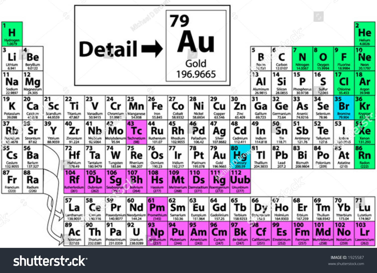 Complete Periodic Table Atomic Symbol No