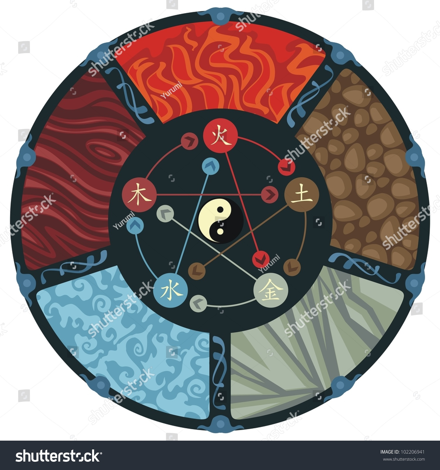Decorative Illustration Of The Five Elements Cycle