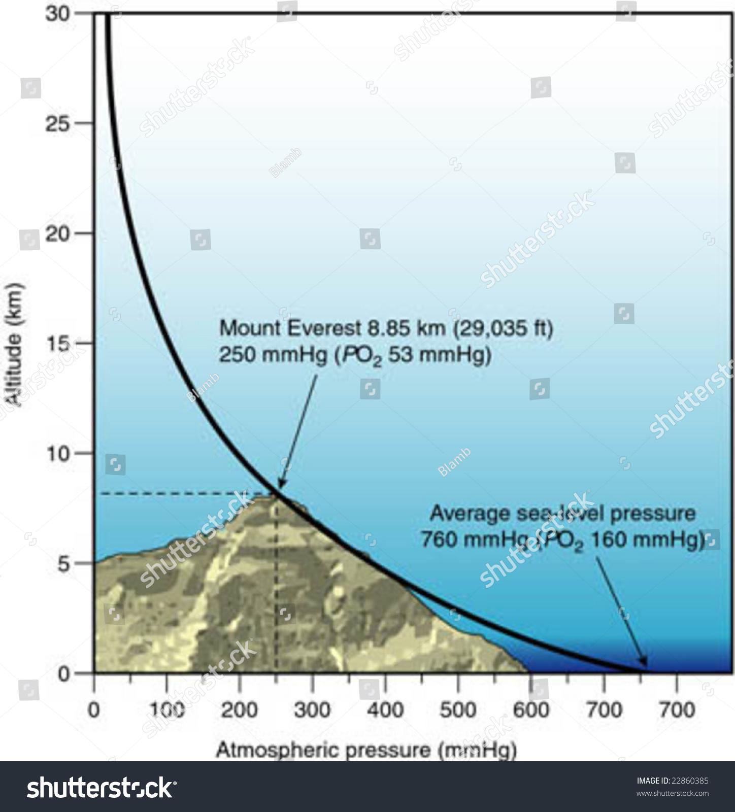 Diagram Atmospheric Pressure Vs Altitude Stock Vector