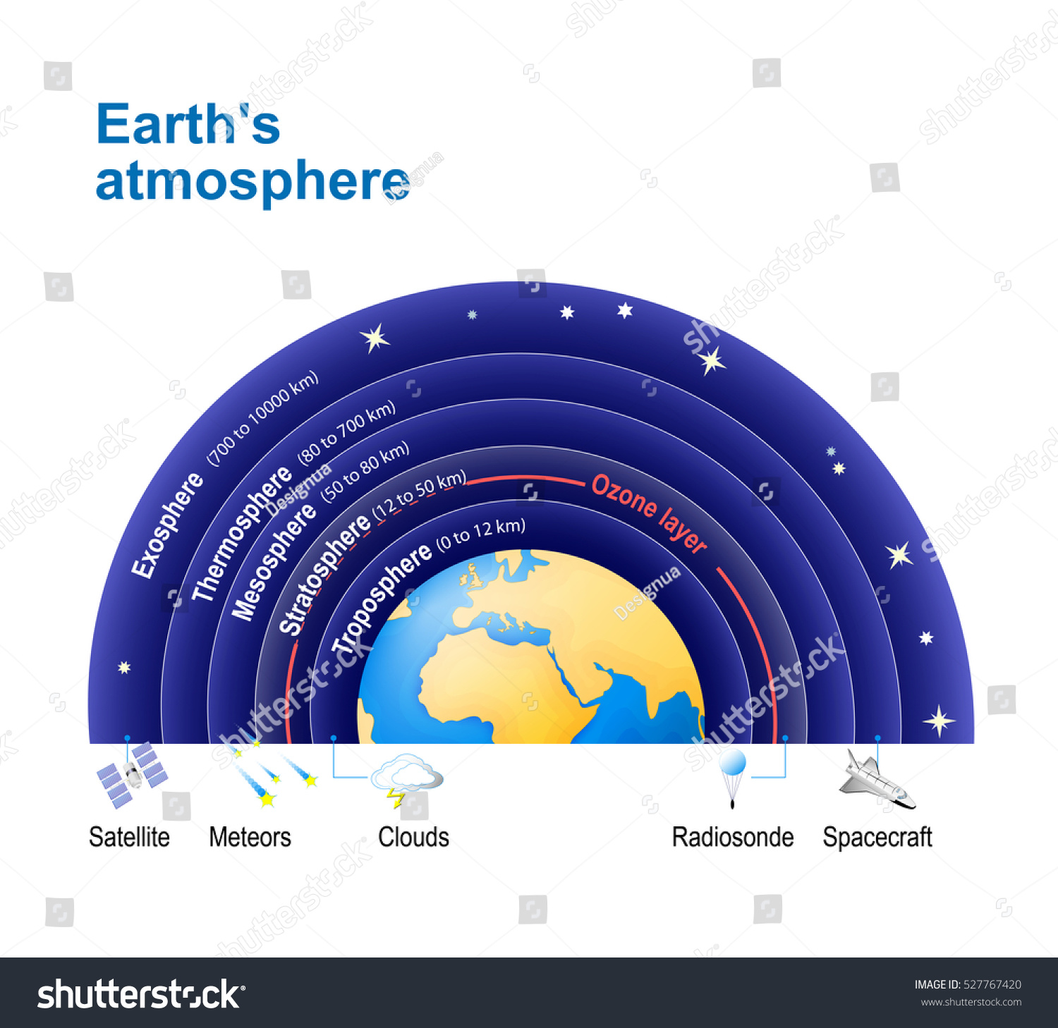 Earths Atmosphere Ozone Layer Structure Atmosphere Stock