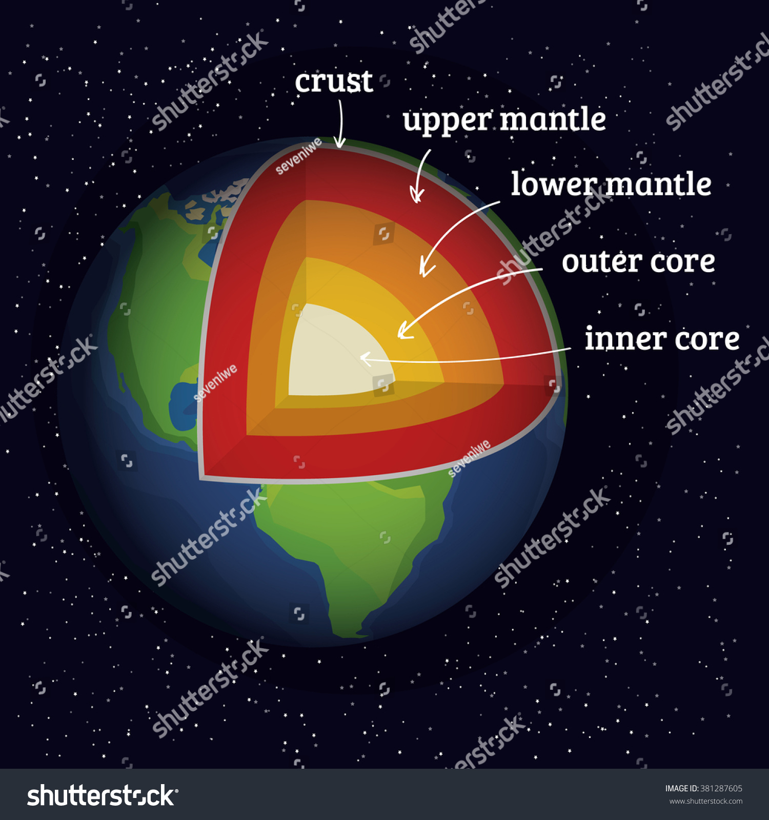 Earth Structure Core Crust Upper Mantle Stock Vector