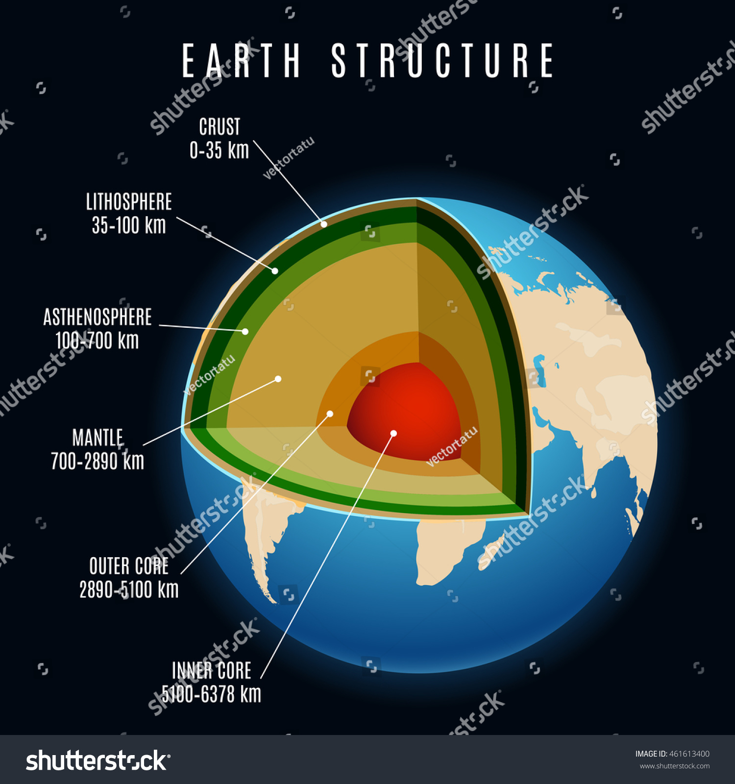 Earth Structure With Lithosphere And Continental Crust Earth Mantle And Earth Core Vector