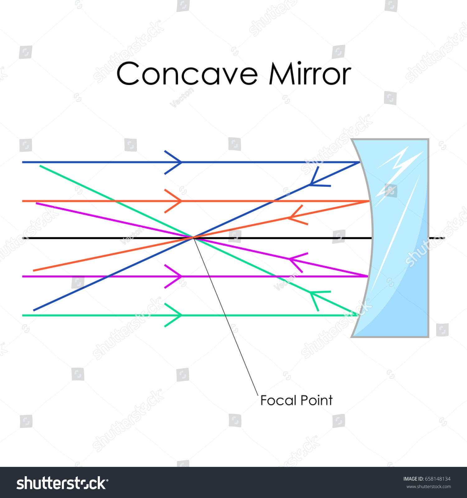 Education Chart Physics Concave Mirror Diagram Stock