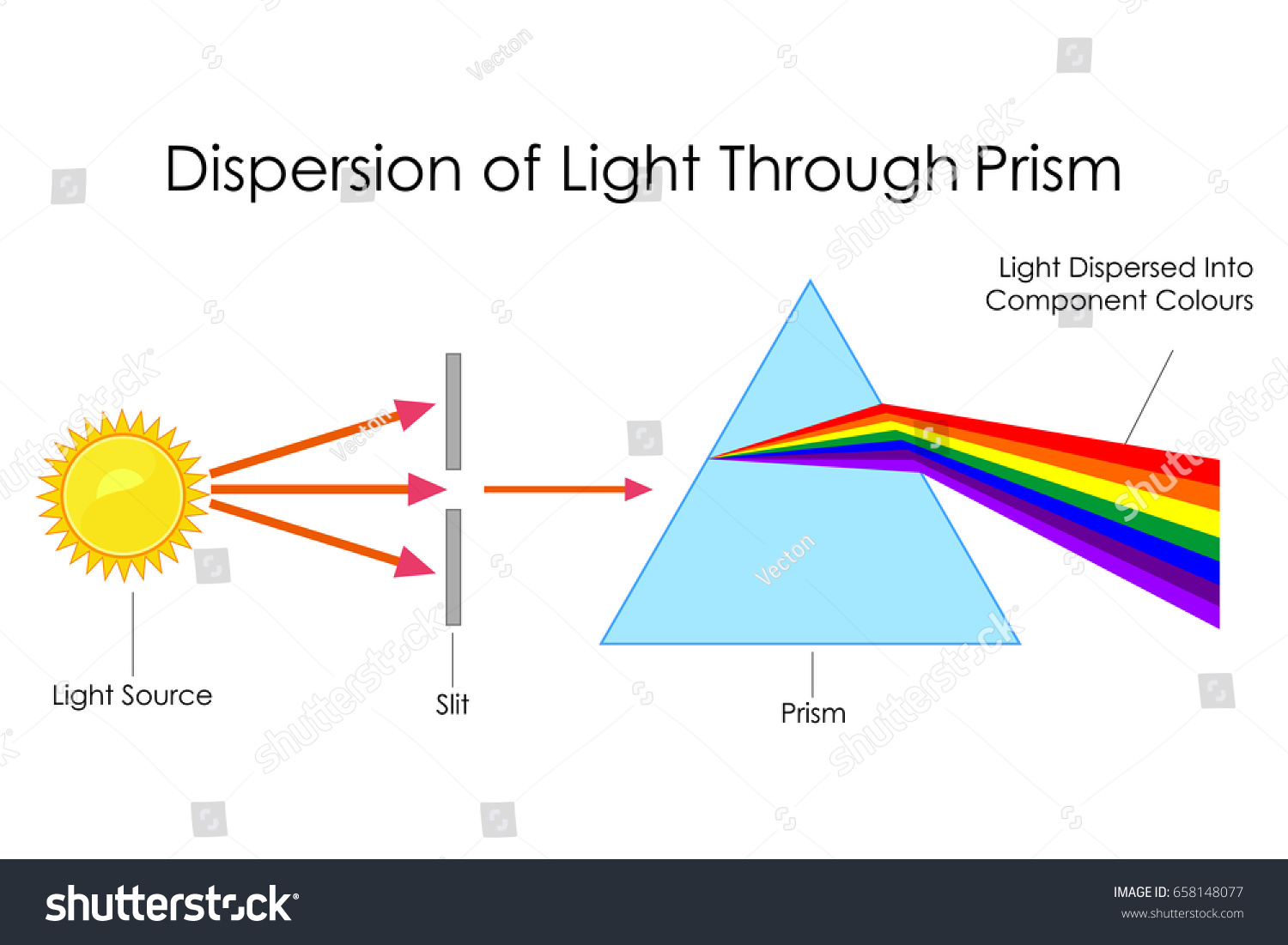 What Is Dispersion Of White Light State Its Cause Draw A Labelled Diagram To Show Dispersion Of