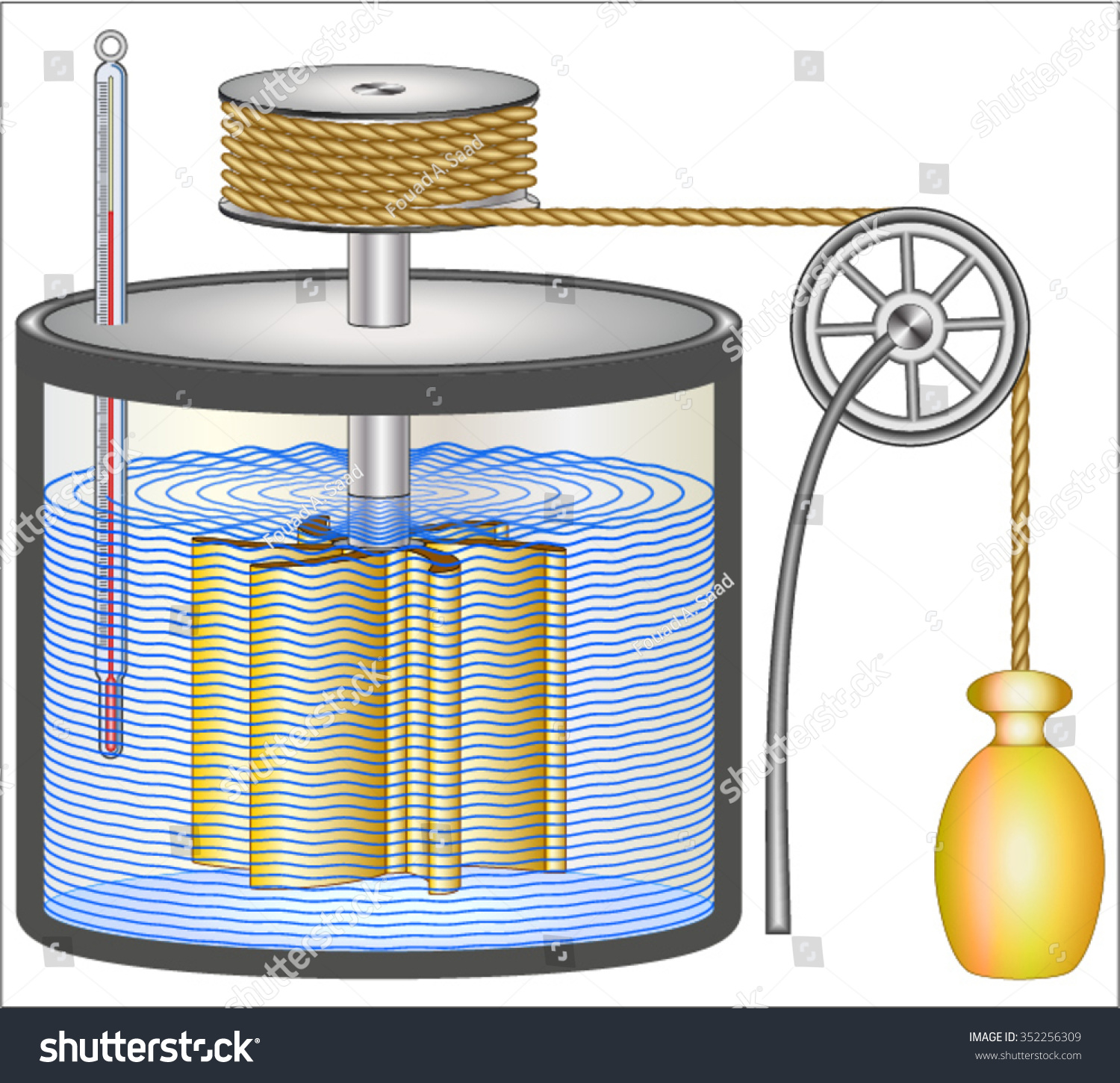 Entropy Energy First Second Laws Thermodynamics Stock