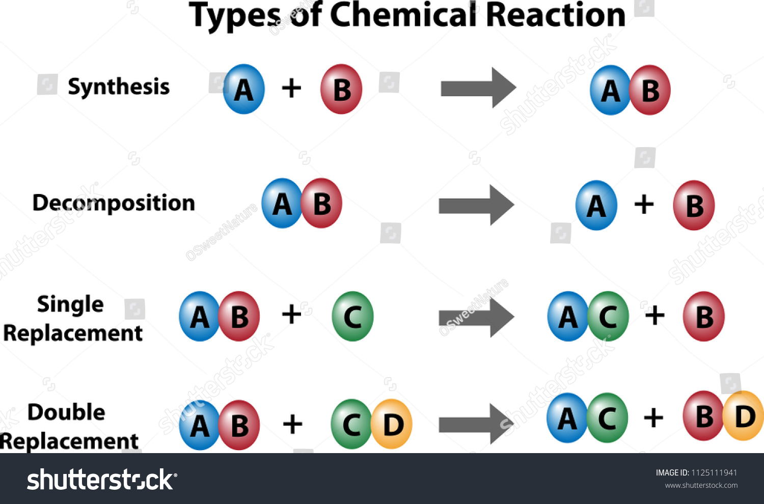 Spice Of Lyfe Chemical Reaction Diagram Maker