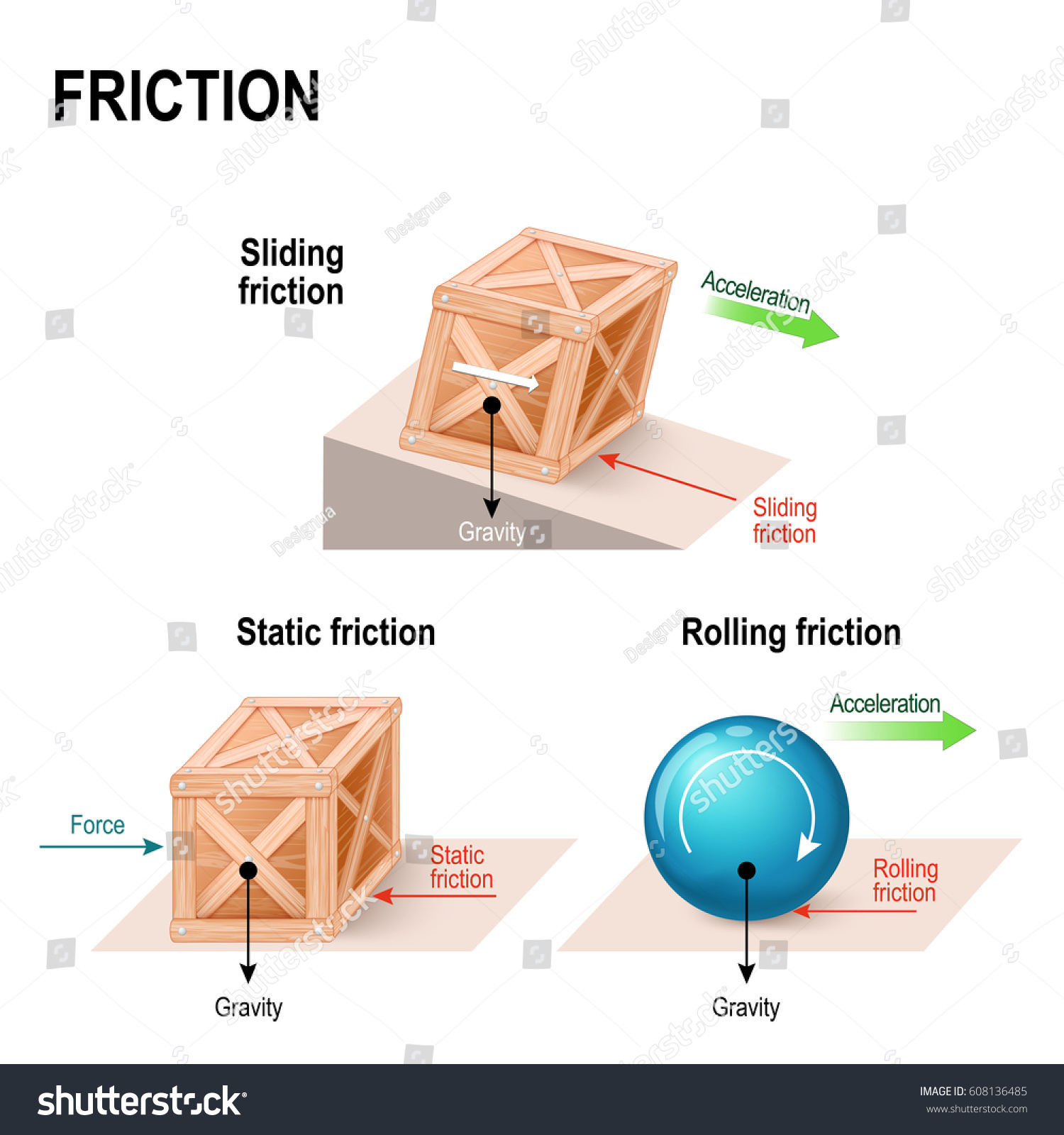 Friction Simple Machines Forces Acting Upon Stock Vector