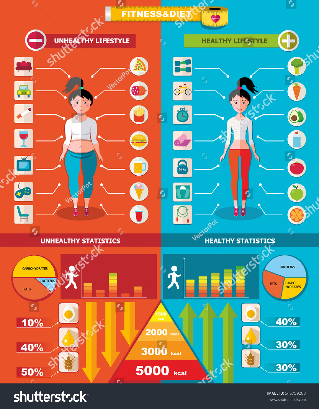 Healthy Unhealthy Infographic Template Useful Harmful Stock Vector