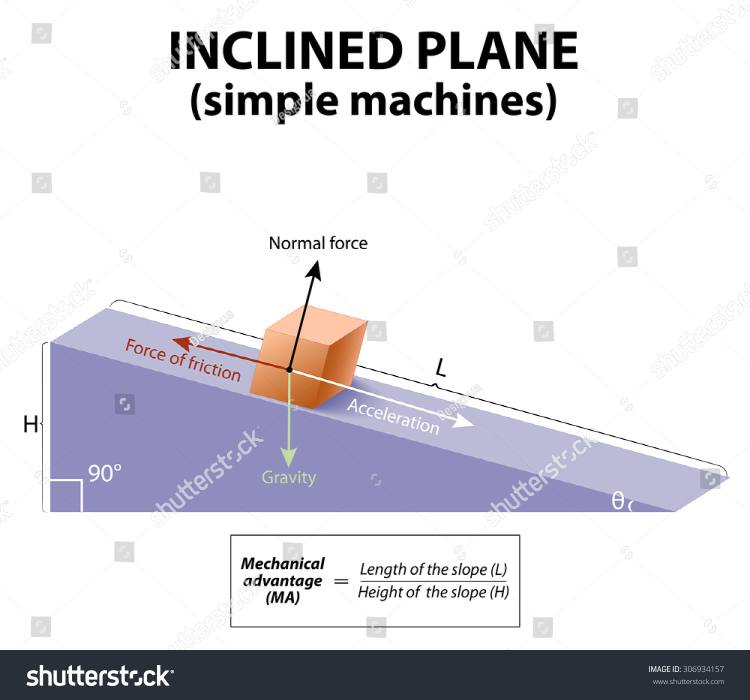 Inclined Plane Simple Machines Forces Acting Upon An