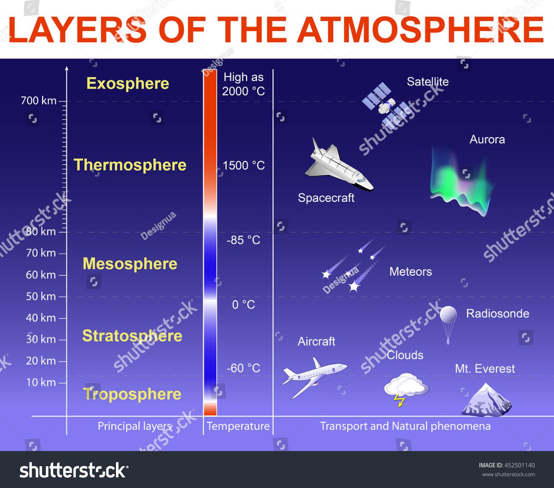 Layers Atmosphere Exosphere Thermosphere Mesosphere Stratosphere Stock Vector