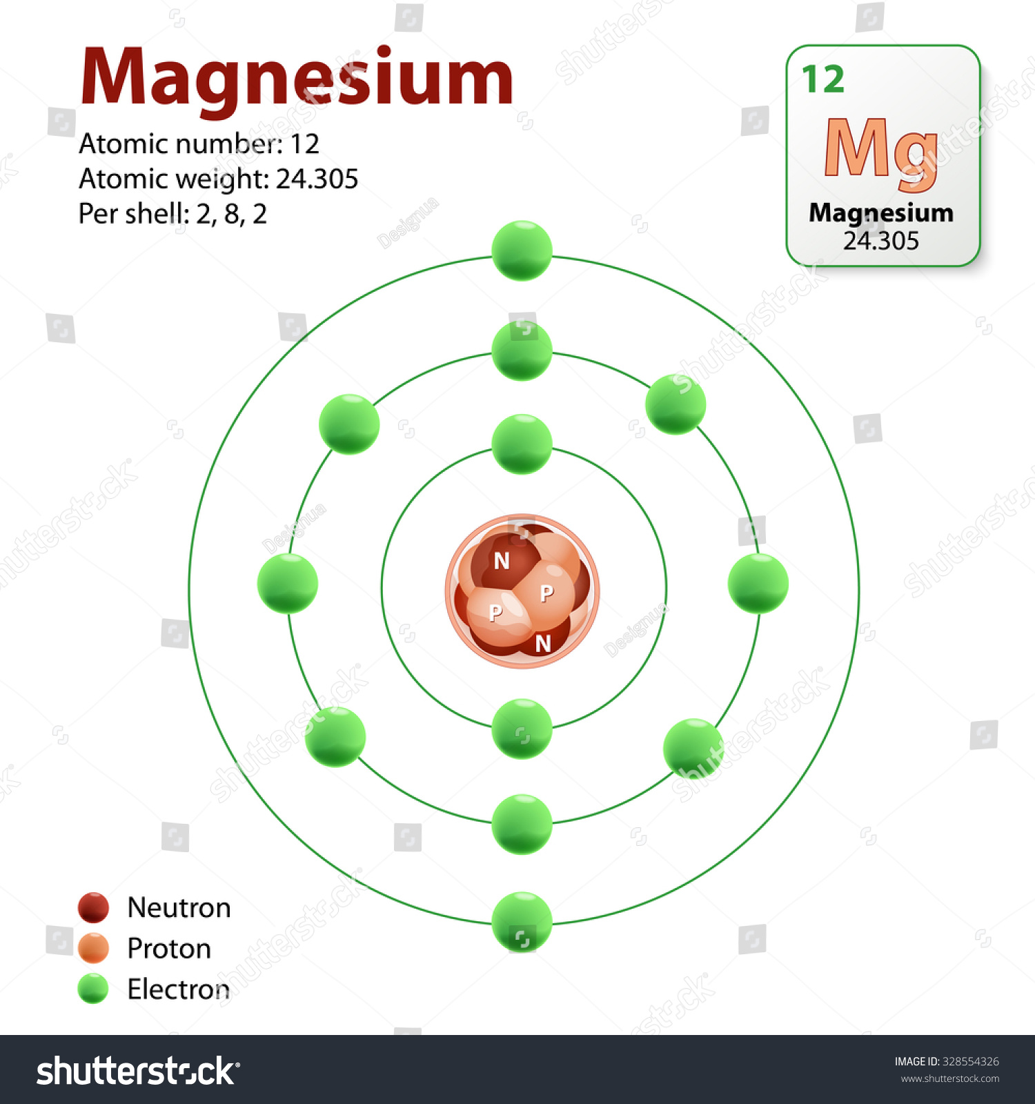 Magnesium Atom Diagram Representation Of The Element Magnesium Neutrons Protons And Electrons