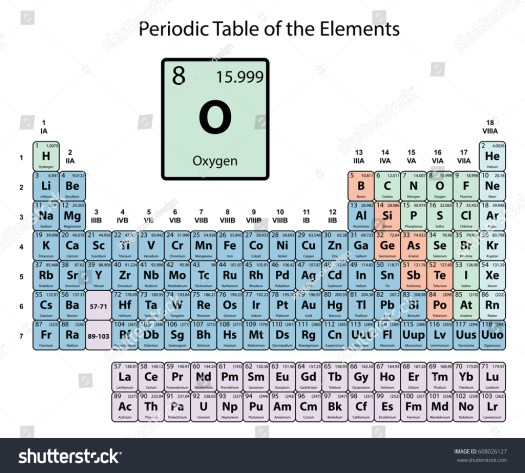 Facts about the oxygen group on periodic table periodic diagrams oxygen facts periodic table image collections images urtaz