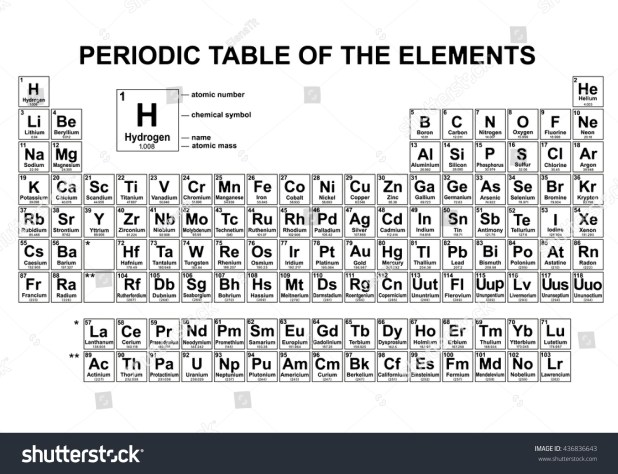Periodic table with names and atomic mass number brokeasshome names atomic mass periodic table elements black white vector stock 2018 urtaz Image collections