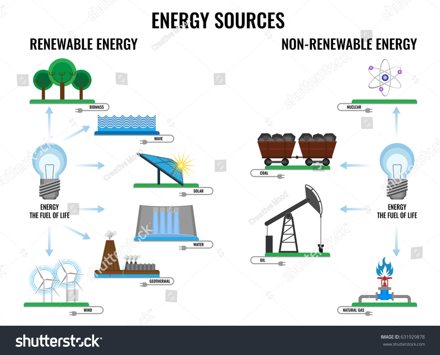 Renewable Nonrenewable Energy Sources Poster On Stock