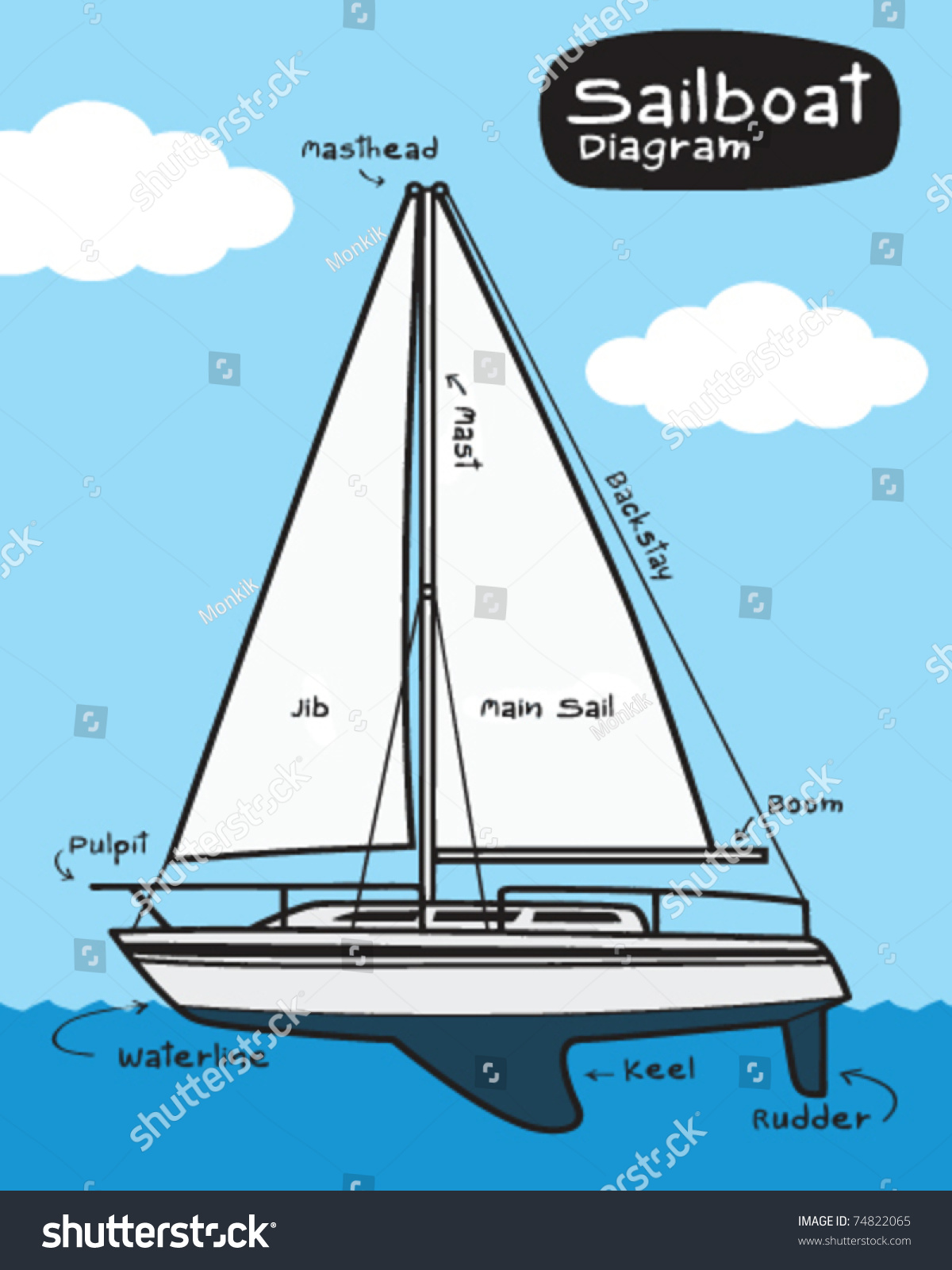 Sailboat Diagram Stock Vector