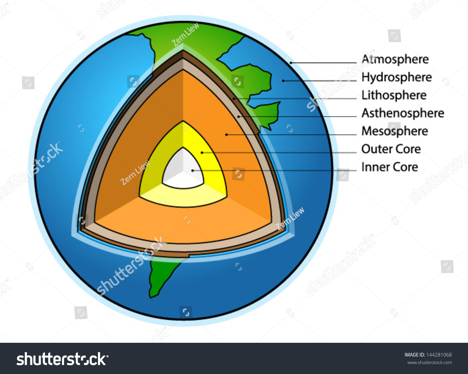 Sectional Diagram Showing The Structure Of The Earth