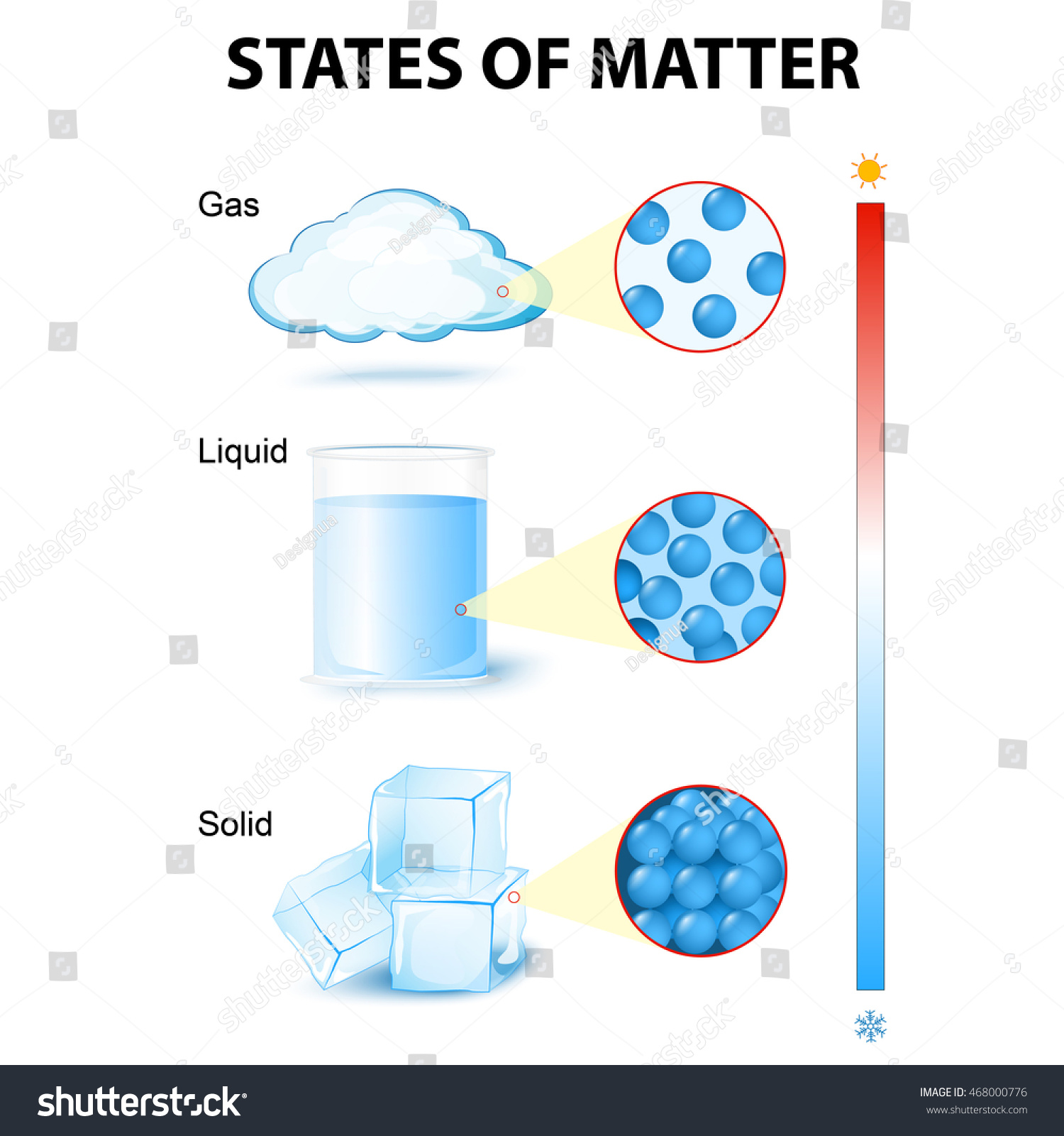 States Matter For Example Water Stock Vector