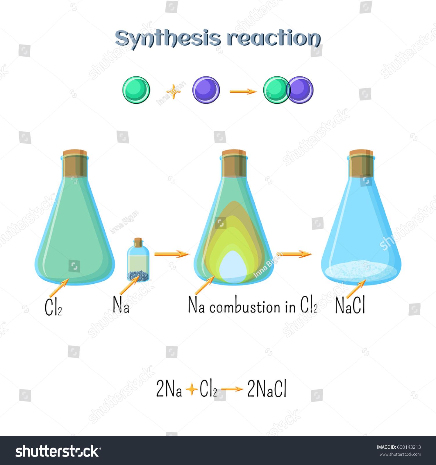 Synthesis Reaction Sodium Chloride Formation Sodium Stock
