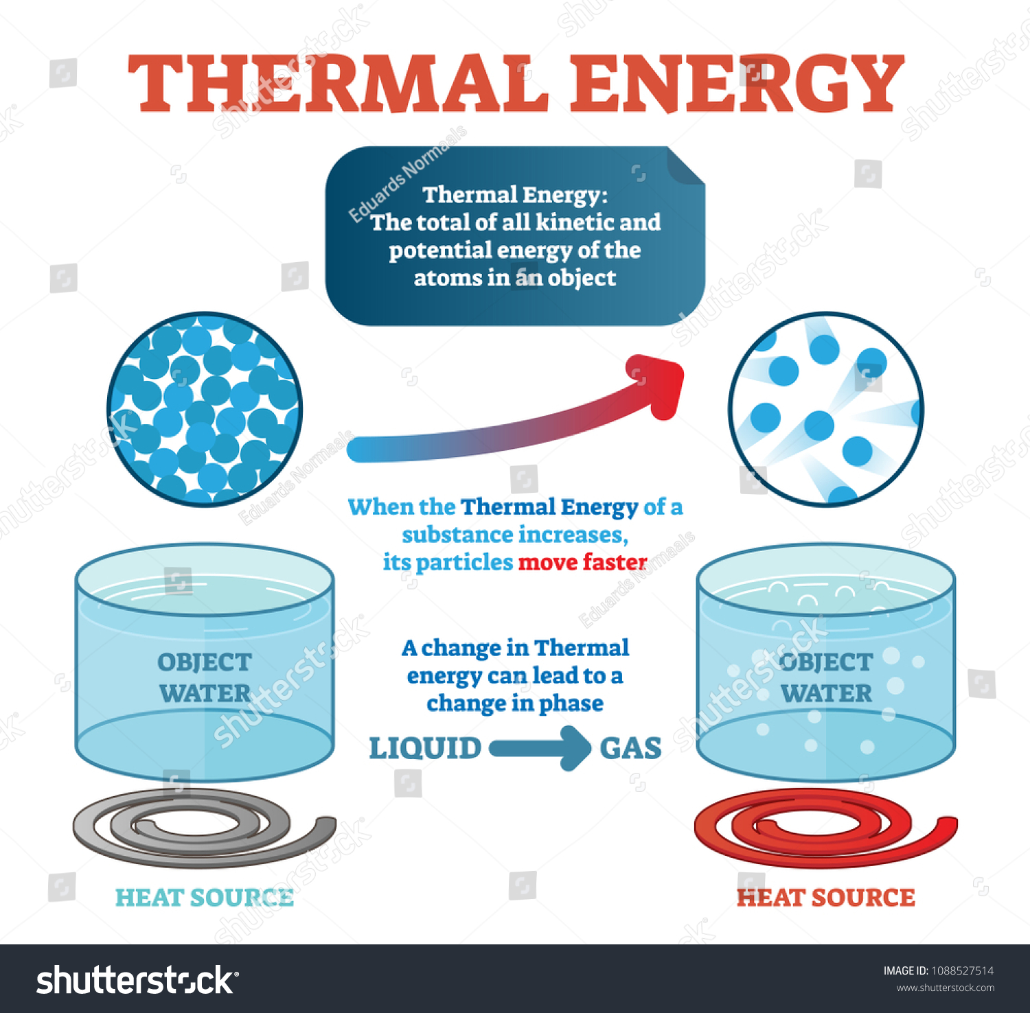 Thermal Energy Definition