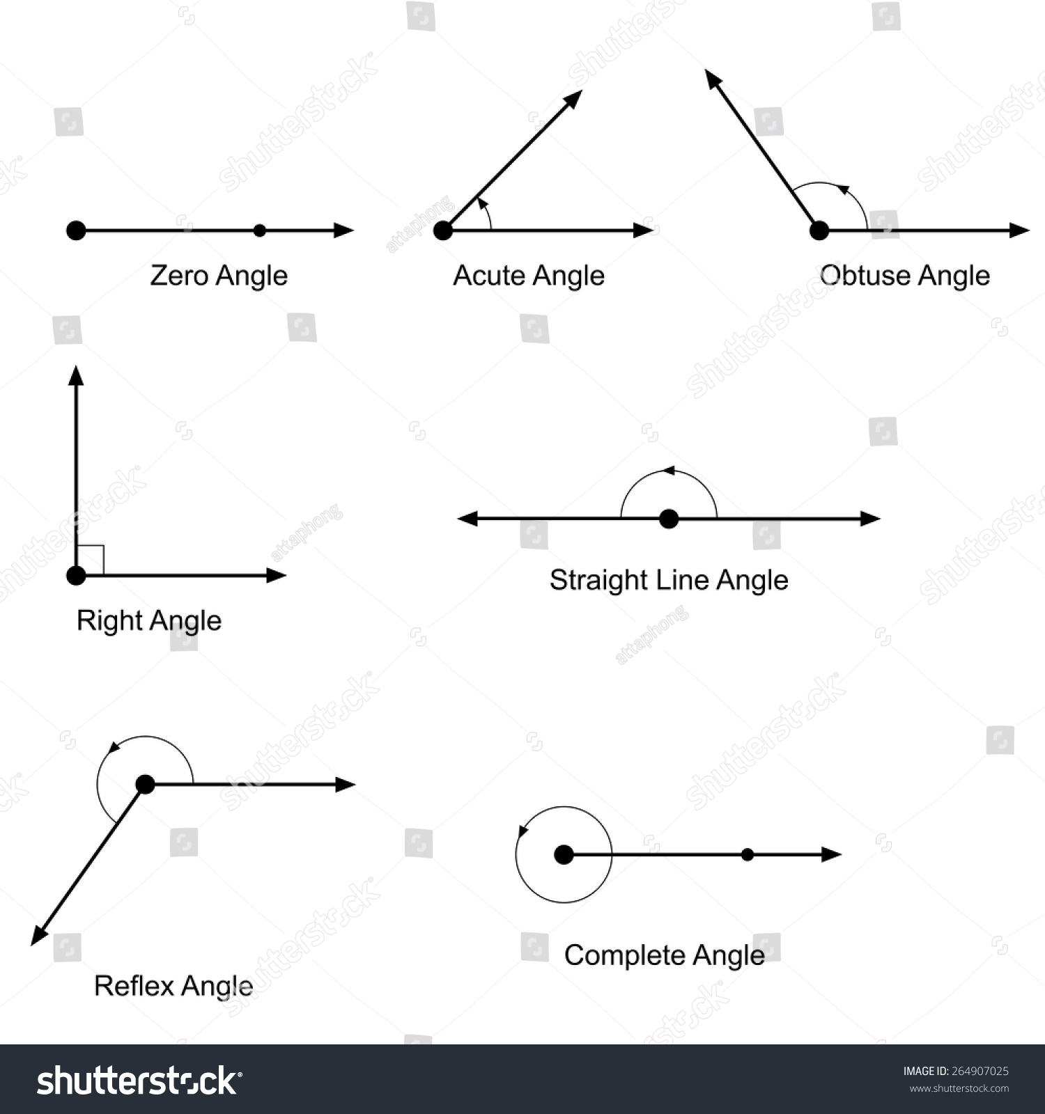 Types Angles Vector Stock Vector